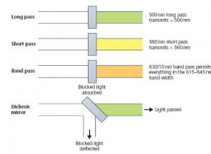 انواع گوناگون فیلترهای نوری